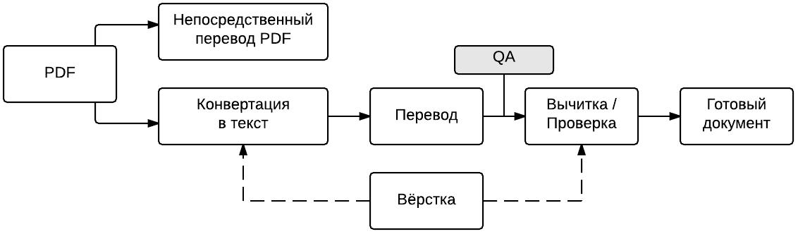 Перевод на английский структурная схема